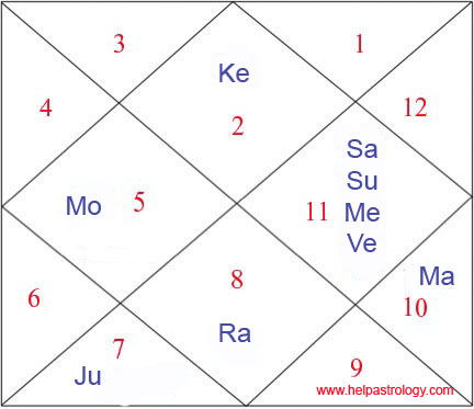 Urvashi-Rautela-Birth-Chart-detals