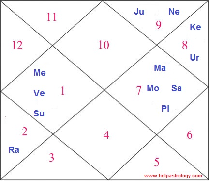 Bengali horoscope calculation
